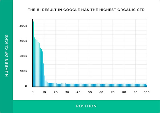 Graph showing No. 1 result in Google with the highest percentage of organic CTR for a given keyword.