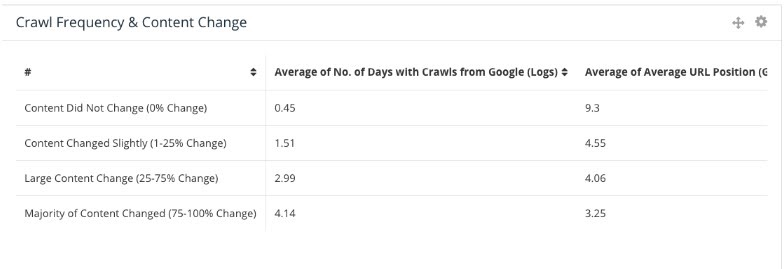 Table showing the average number of days with content crawls from Google and correlation with average URL ranking positions.