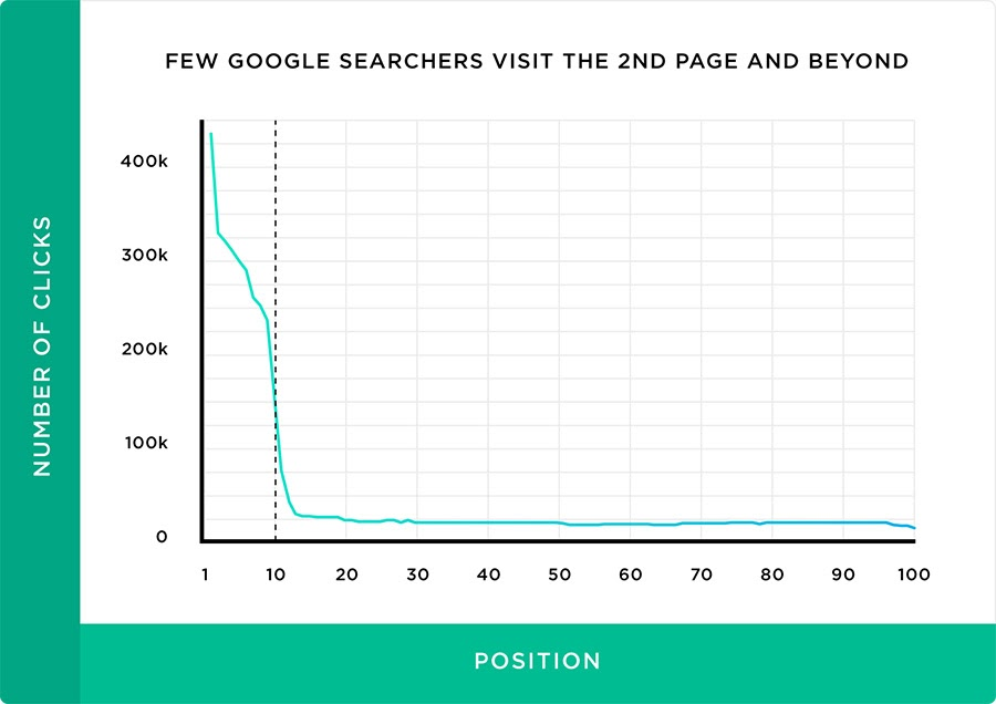 Graph showing drop in Google searchers visiting page two (or lower) of Google's search results.