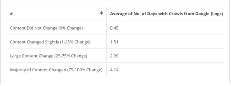 Table showing the average number of days with content crawls from Google (logs).