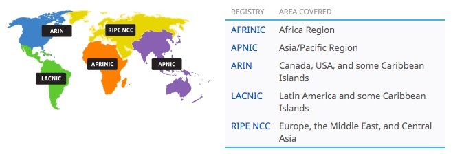 The five RIRs ICANN is responsible for distributing IP addresses to.