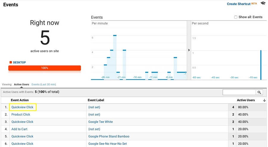 The Realtime Events report in Google Analytics.