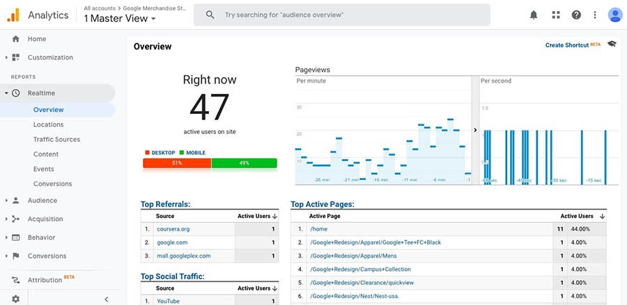 The Realtime Overview report in Google Analytics.