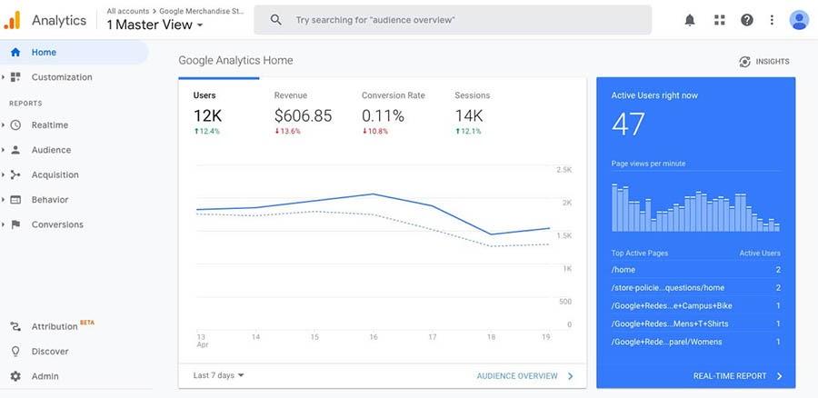 A Google Analytics dashboard.