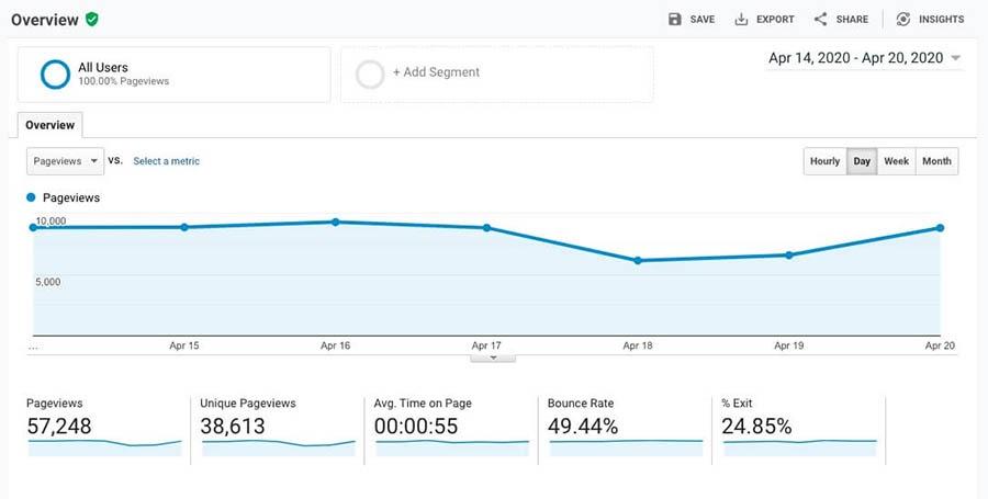 The Behavior Overview report in Google Analytics.