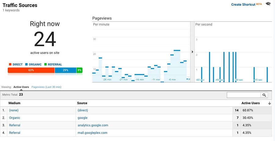 The Realtime Traffic Sources report in Google Analytics.