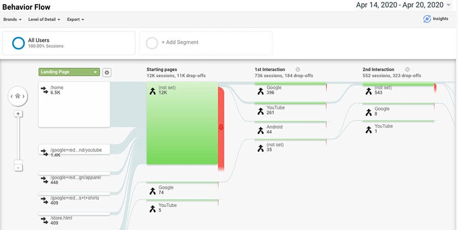 The Behavior Flow report in Google Analytics.