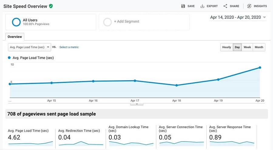 The Site Speed report in Google Analytics.