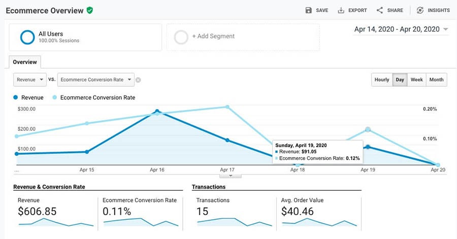 The Conversions Ecommerce Overview report in Google Analytics.