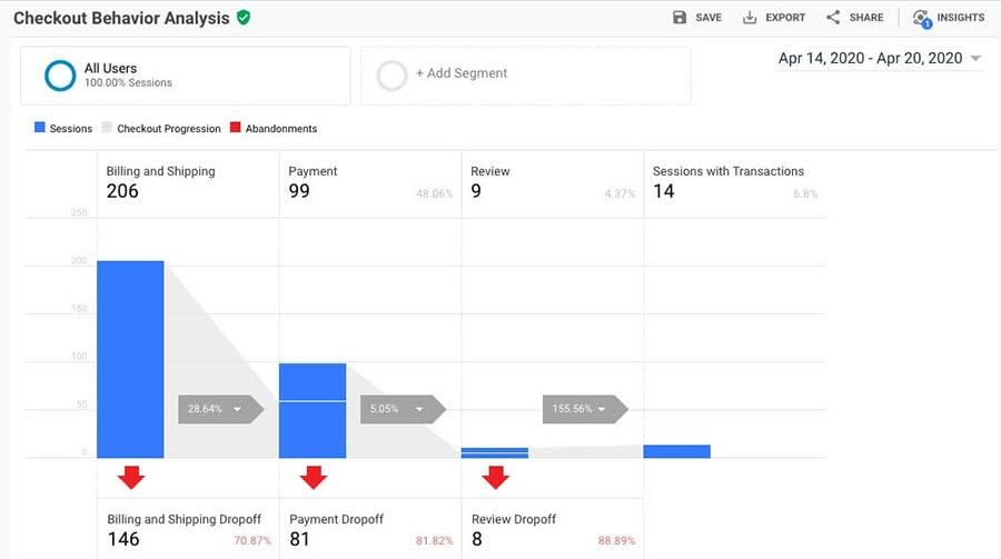 The Checkout Behavior Analysis report in Google Analytics.