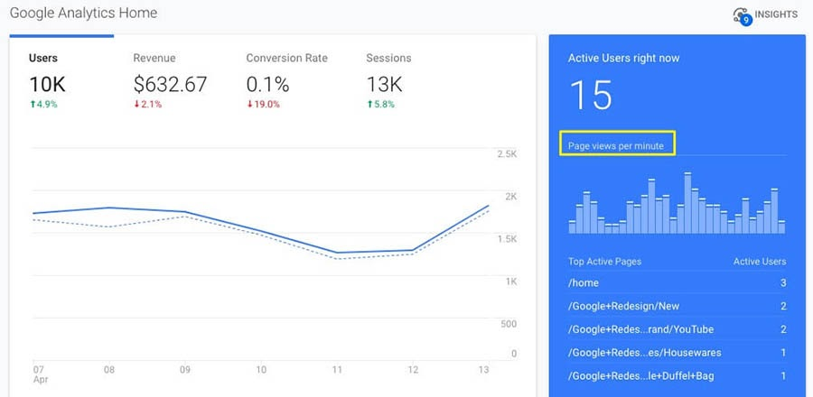 Page views per minute on the Google Analytics dashboard home screen
