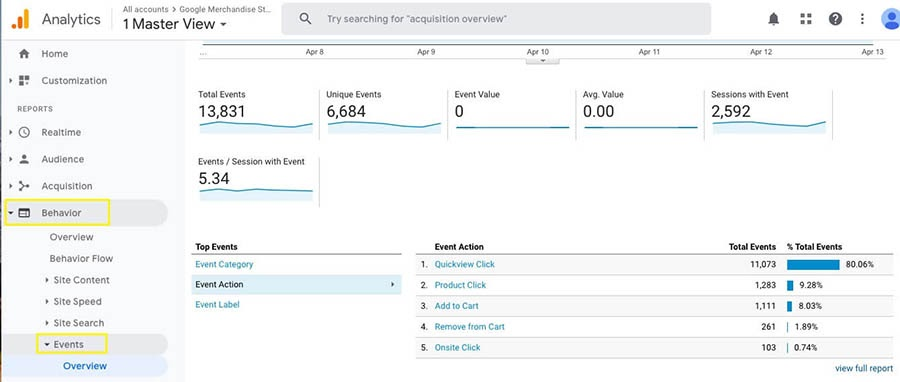 The Events dashboard in Google Analytics