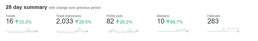 An example of basic Twitter analytics data.