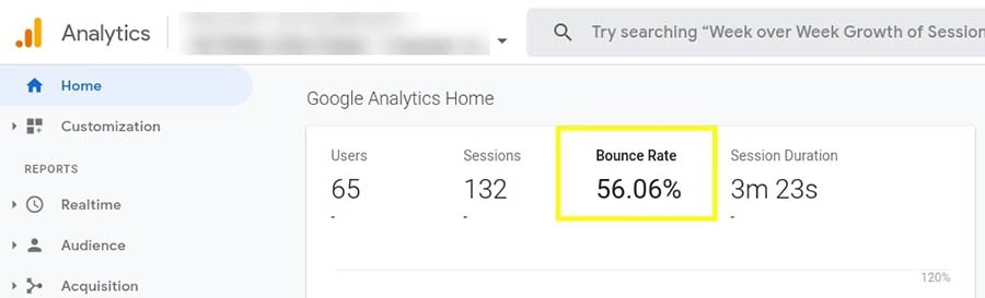 The bounce rate metric in Google Analytics.