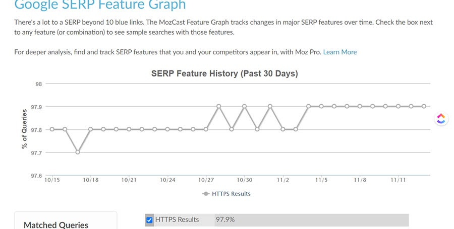 Google SERP Feature Graph showing the past 30 days.